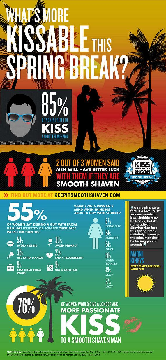 Gillette Spring Break Infographic