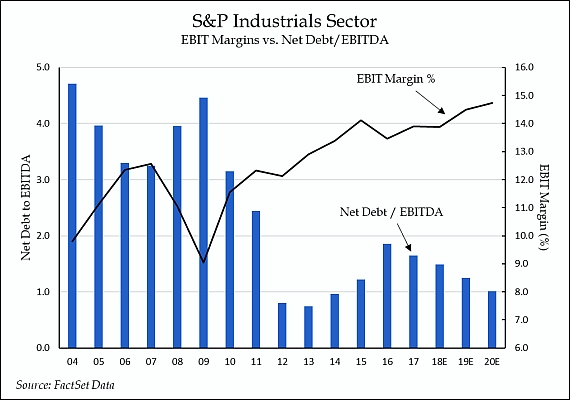 Down but Not Out…Industrial Stocks Warrant a Closer Look